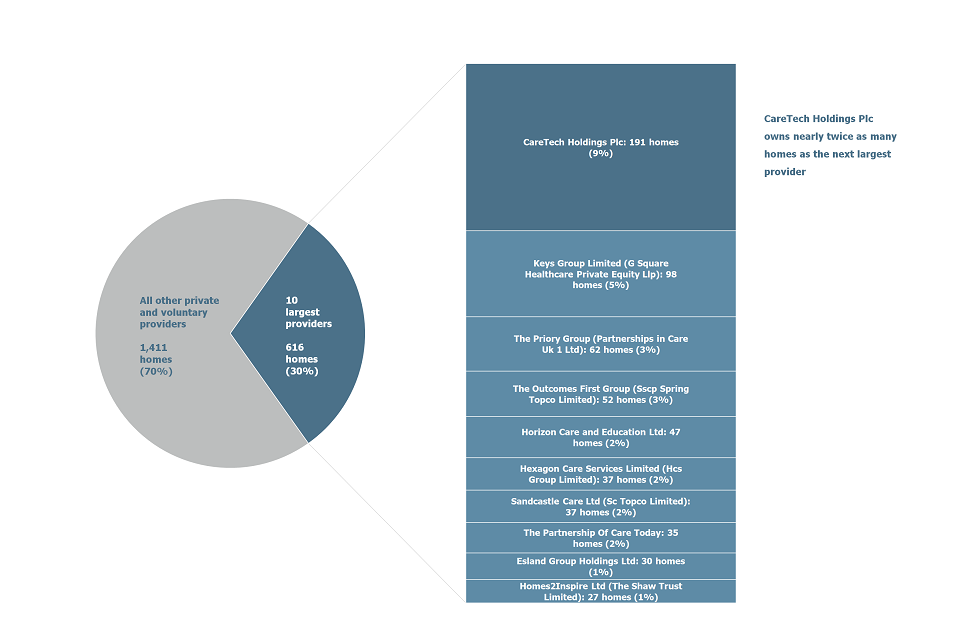 Pie chart showing the proportion of all private and voluntary children's homes owned by the 10 largest providers.