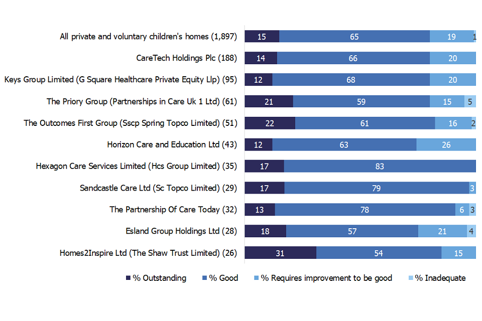 Bar chart showing the inspection profiles of the 10 largest private and voluntary organisations that own children's homes as at 31 March 2020.