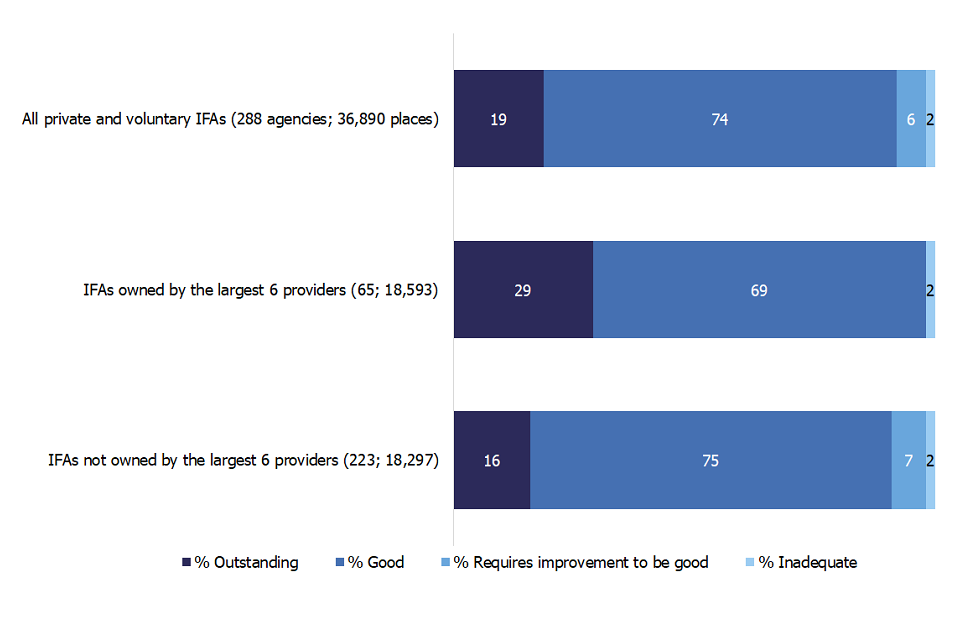 Bar chart showing the proportion of IFAs judged to be good or outstanding among the 6 largest provider chains and other private and voluntary owned IFAs as at 31 March 2020.