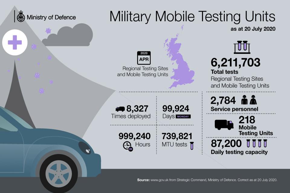 Statistics showing MTU usage - detailed in key facts below.