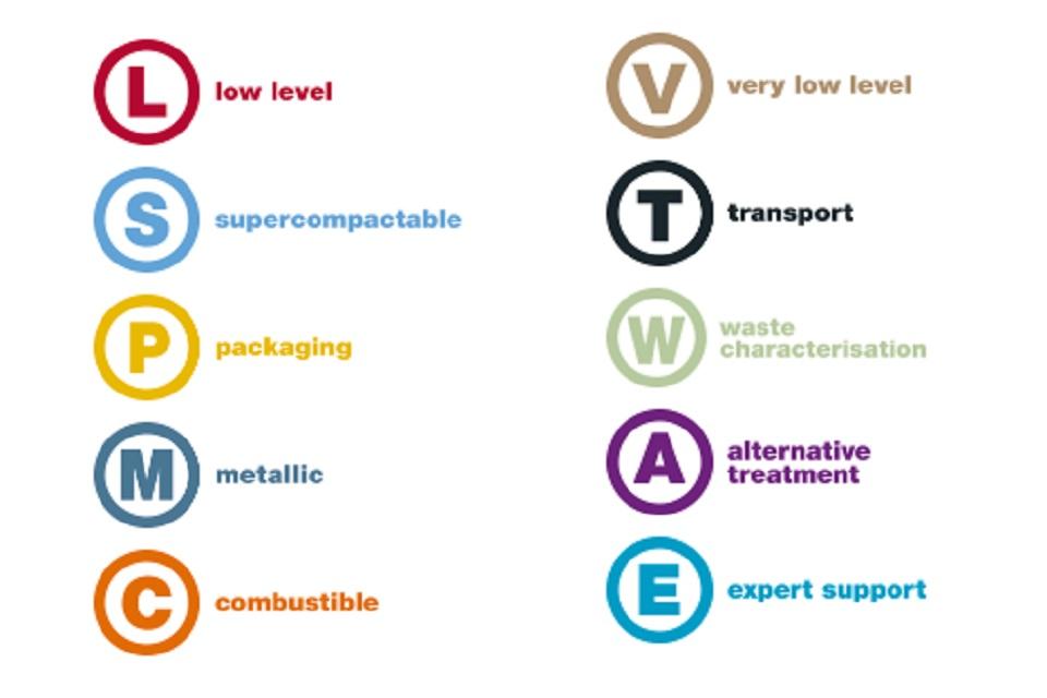 WMS service symbols