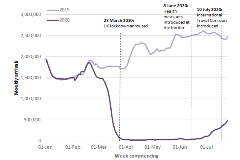 Around the time of the UK lockdown (announced 23 March 2020), air passenger arrivals to the UK fell significantly. Since then, arrivals have remained notably lower than the same period in 2019, although have risen slightly since the start of July 2020.
