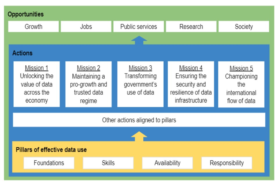 Diagram representing the National Data Strategy's pillars, missions and opportunities