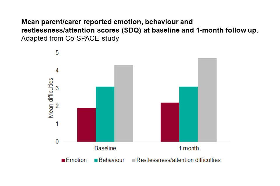Graph showing patterns in young people's reported emotion, behaviour and restlessness/attention scores