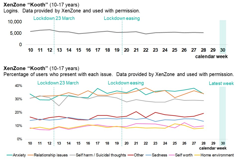 Graph showing use of Kooth service, as weekly time trend over pandemic