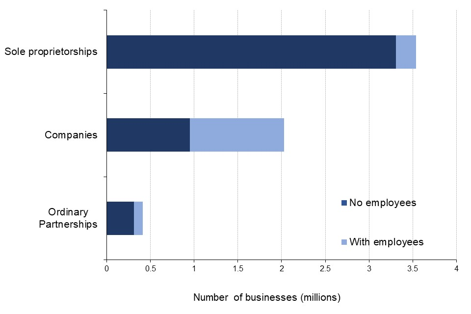 The vast majority of sole proprieterships and ordinary partnerships have no employees, whilst over half companies are employers.