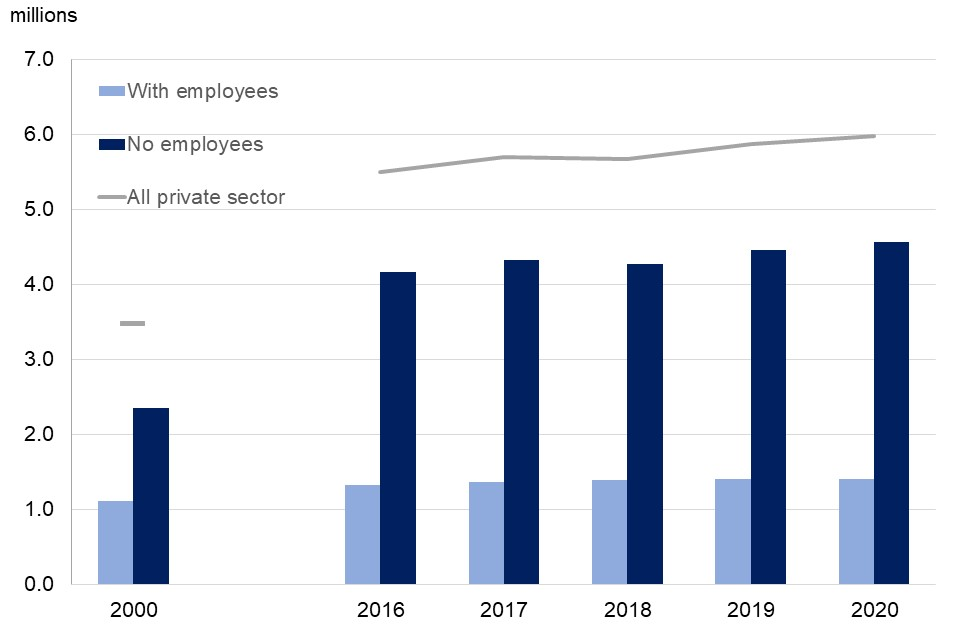 Between 2000 and 2020 increases in numbers of non-employing businesses has been far larger than the increase in numbers of employing businesses.