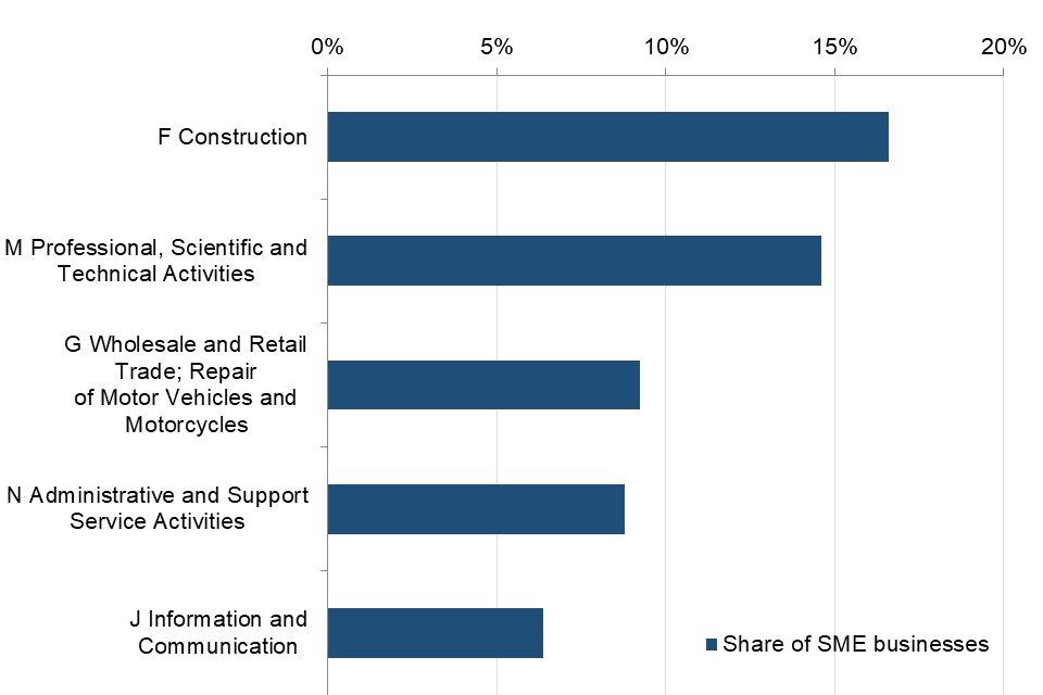 The industrial sector with the most SMEs, as percentage of total SME numbers was construction.