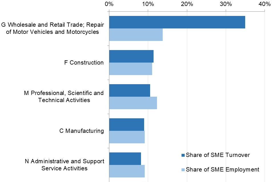 The Industrial sector with highest SME turnover and employment, as percentage of total SME turnover and employment was wholesale and retail trade; repair of motor vehicles and motorcycles.