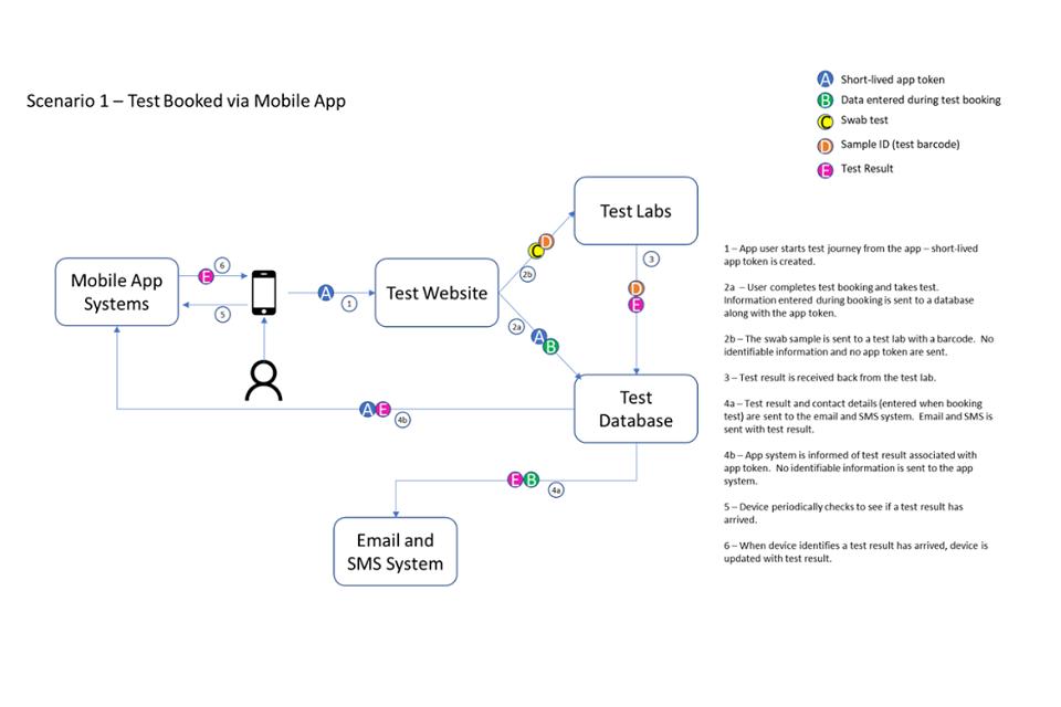 NHS COVID-19 app: data protection impact assessment - GOV.UK