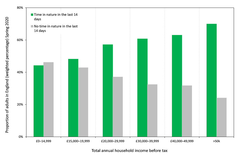Total annual household income before tax