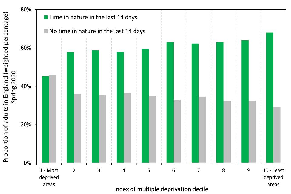 Index of multiple deprivation decile