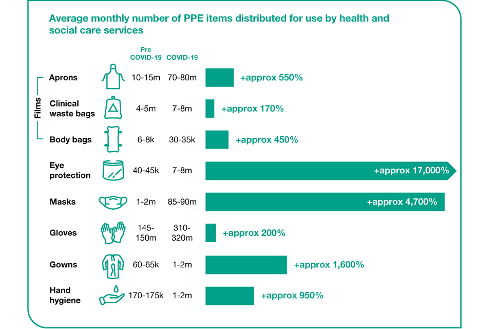Graphic showing how the average monthly number of PPE items distributed for use by health and social care services increased during COVID-19