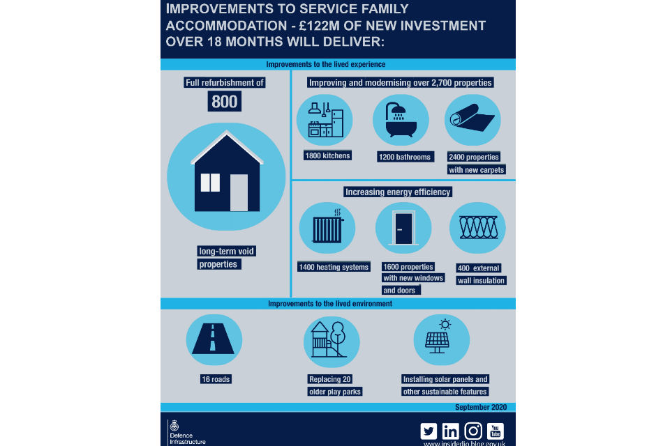 122-million investment will deliver 800 properties, improving 2,700 properties, increase energy efficiency, improvements to lived environment for example 16 roads, solar panels and replacing 20 older play parks.