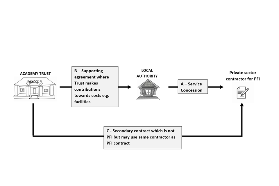 Diagram showing the link between the academy trust, local authority and private contractor for PFI.