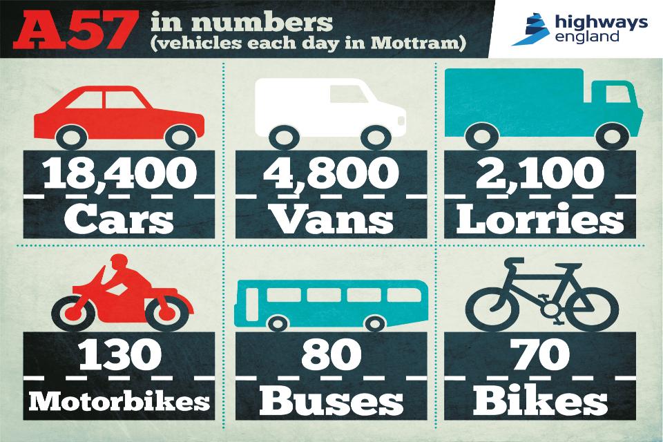 Vehicles each day in Mottram - 18,400 cars, 4,800 vans, 2,100 lorries, 130 motorbikes, 80 buses, 70 bikes