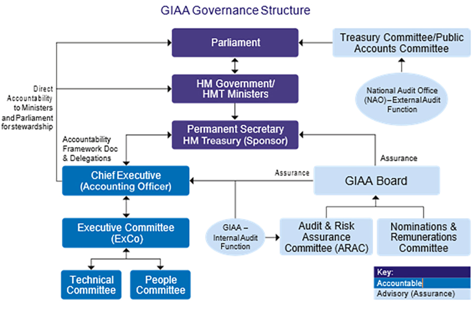 GIAA Governance Structure