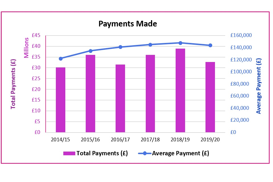 Diffuse Mesothelioma Payment Scheme Annual Statistics April 2014 To March 2020 Html Gov Uk
