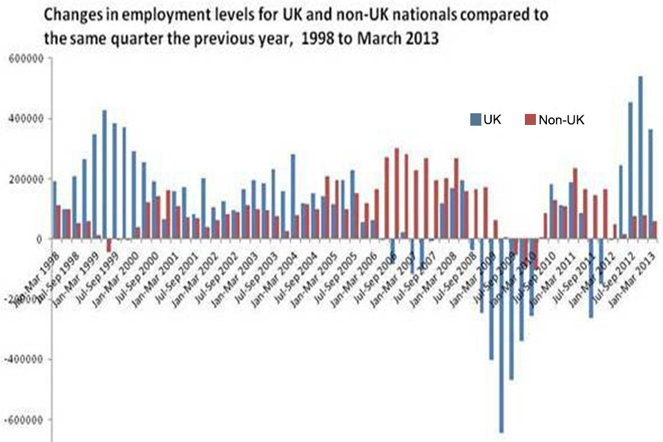 Latest Figures Show Huge Growth In Employment For Uk Nationals News Stories Gov Uk