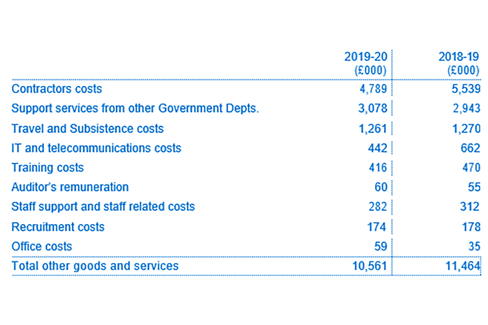 Analysis of total goods and services purchased