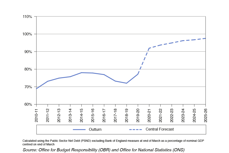 Chart 1.1: Public Sector Net Debt (PSND) excluding the Bank of England as a percentage of GDP