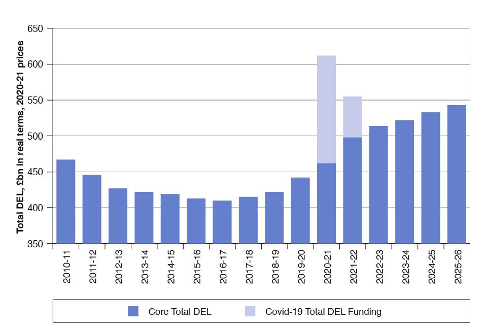 Chart 1.3: Total DEL