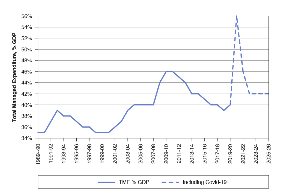 Chart 1.4: Total Managed Expenditure (% GDP)