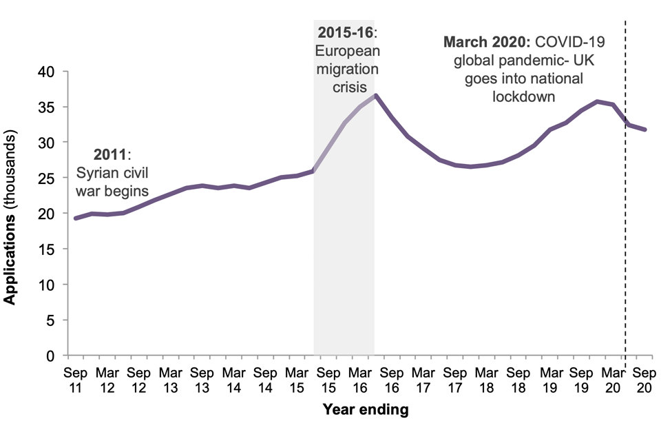 Applications rose slowly from 2011 to 2015, and more rapidly in the European Migration crisis (2015-16). Applications fell after the crisis but by the end of 2019 had returned to similar levels. Levels have fallen since March due to COVID-19.