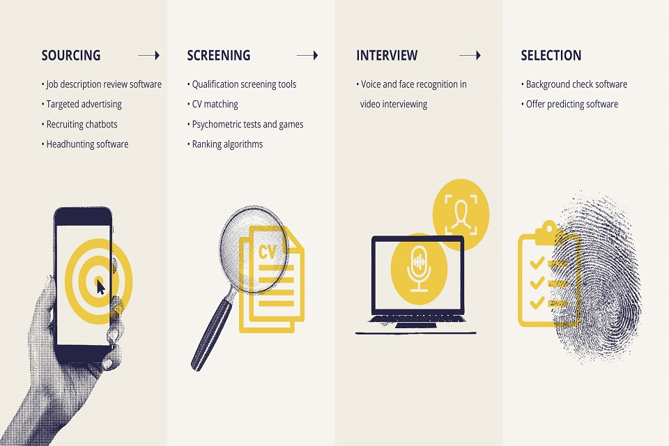 Examples of algorithmic tools used through the sourcing, screening, interview and selection stages of the recruitment process