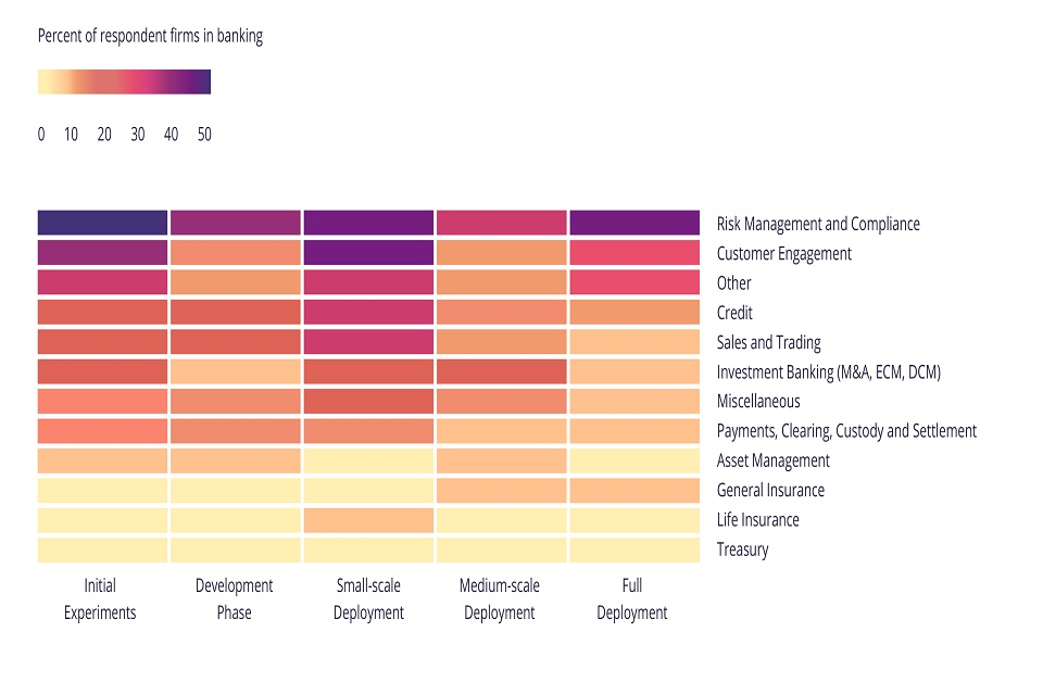 Machine learning maturity of different business areas  in financial services, as surveyed by the FCA and Bank of England