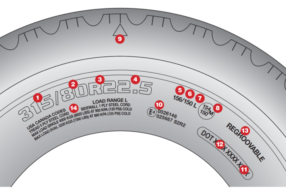 Tyre marking diagram