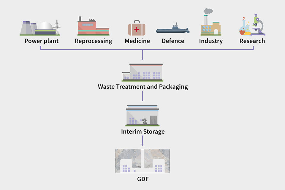 Where radioactive waste comes from: power plants, reprocessing, medicine, defence, industry, research - through waste treatment packaging, interim storage to GDF