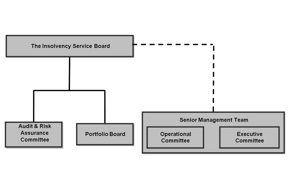 Insolvency Service Board structure