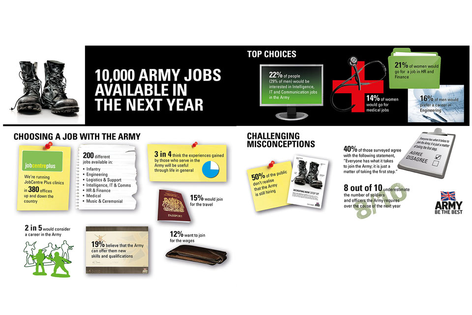 Step Up campaign information graphics