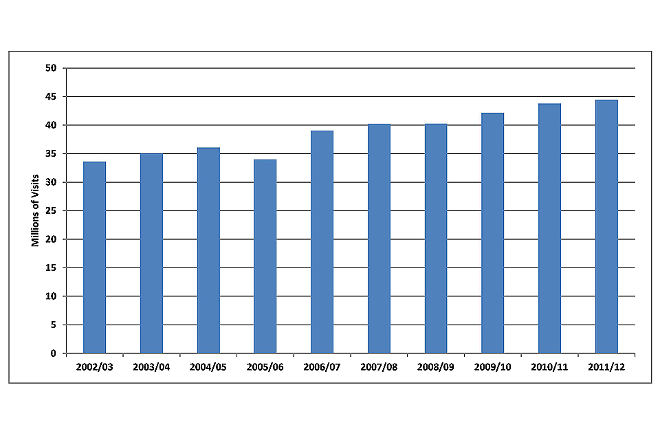 Total number of visits to sponsored museums 2002/03 – 2011/12