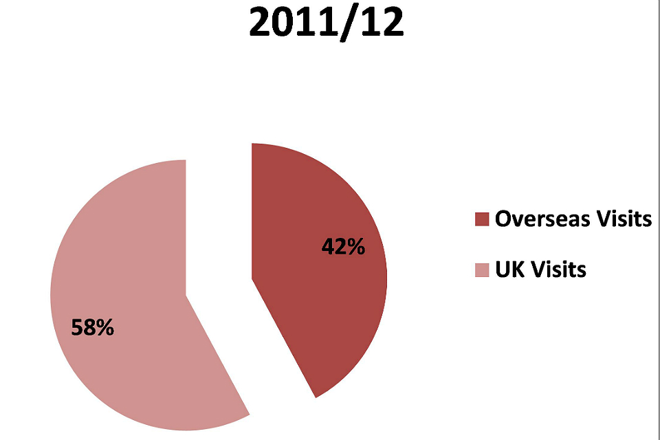 Percentage of overseas and UK visits in 2011/12