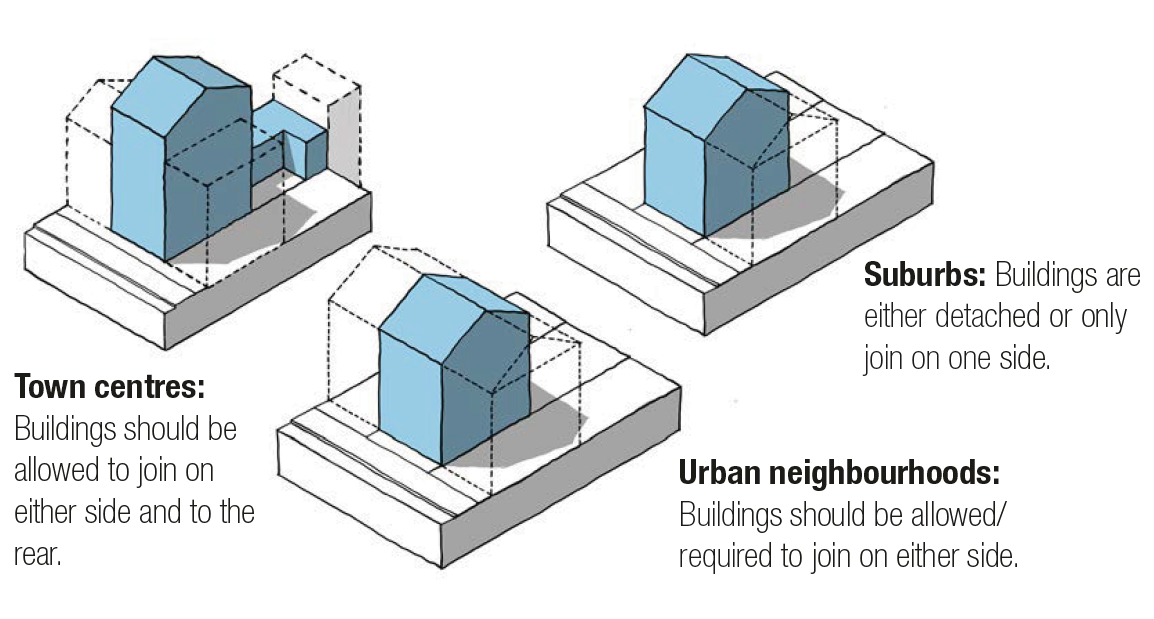 Town centres: Buildings should be allowed to join on either side and to the rear; Suburbs: Buildings are either detached or only join on one side; Urban neighbourhoods: Buildings should be allowed/ required to join on either side.