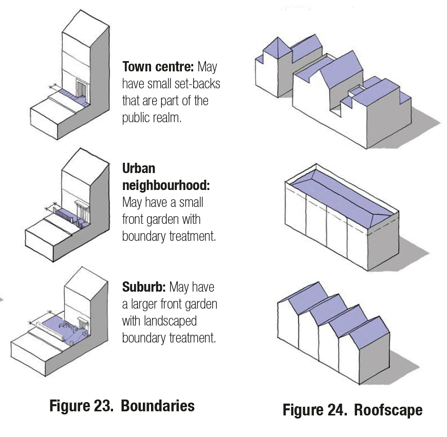 Boundaries: Town centre: May have small set-backs that are part of the public realm; Urban neighbourhood: May have a small front garden with boundary treatment; Suburb: May have a larger front garden with landscaped boundary treatment
