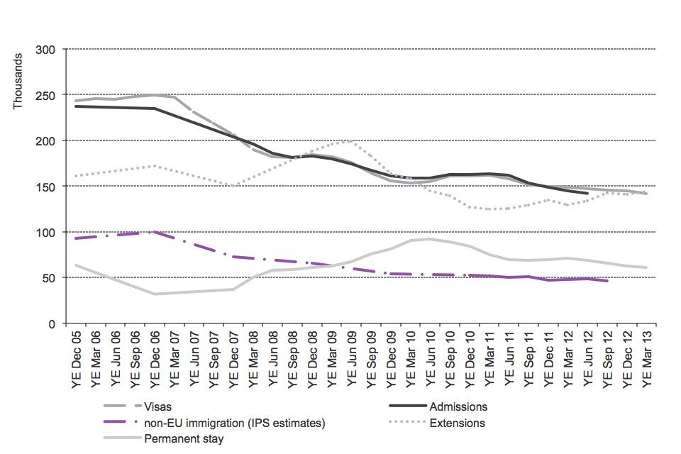 Immigration Statistics, January to March 2013 - GOV.UK