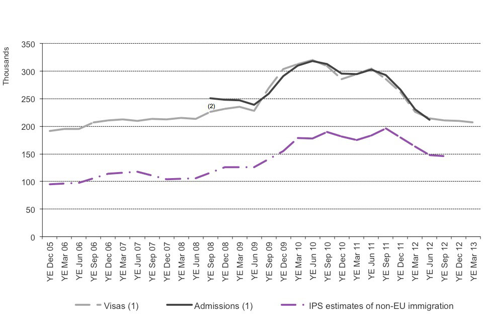 The chart shows the trends of visas issued, admissions and International Passenger Survey (IPS) estimates of non-EU immigration for study between the year ending December 2005 and the latest data published. The data are sourced from Tables be_04_q and ad