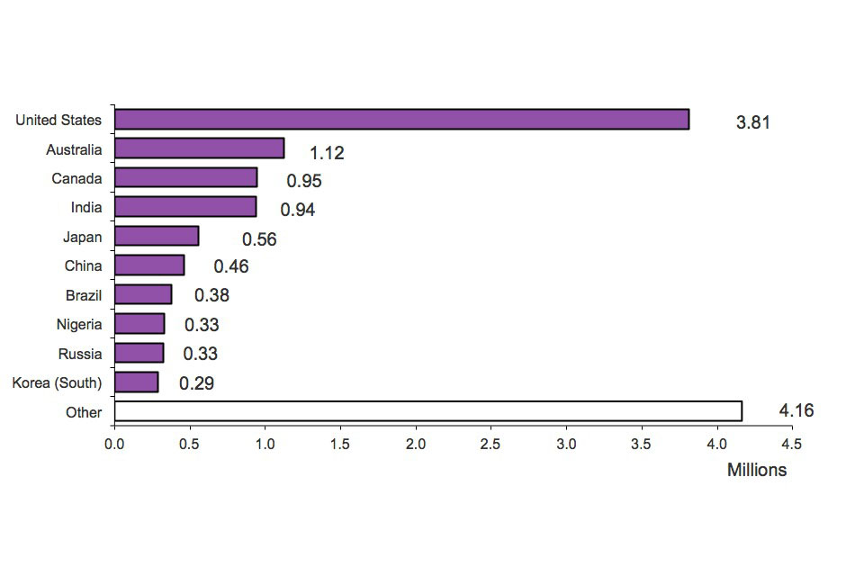 The chart shows admissions by nationality in 2011. The chart is based on data in table ad_03.