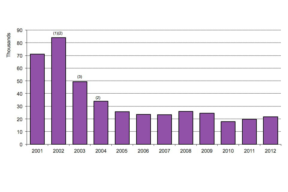 The chart shows the number of asylum applications made between 2001 and the latest calendar year. The data are available in table as_01.