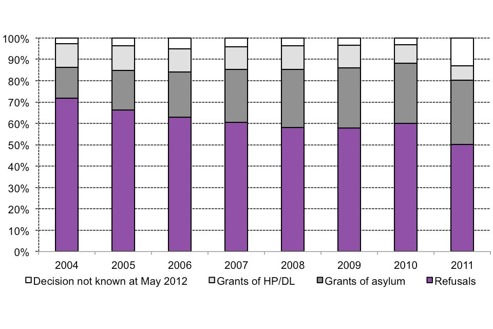 The chart shows the outcome of asylum applications made between 2004 and the latest calendar year as at May 2012. The data are available in table as_06.