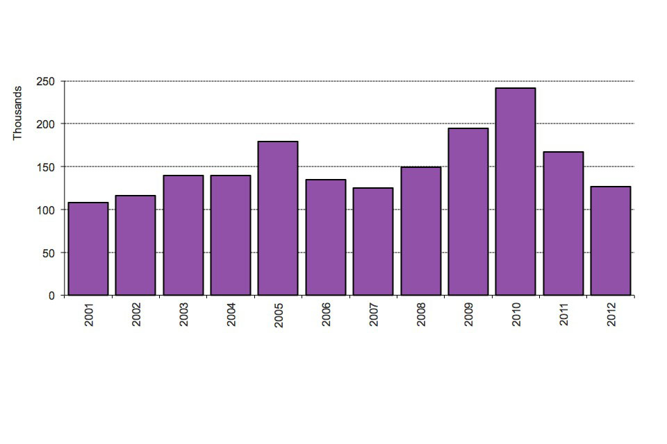 The chart shows the number of people granted settlement by calendar year from 2001. The data are available in table se_02.
