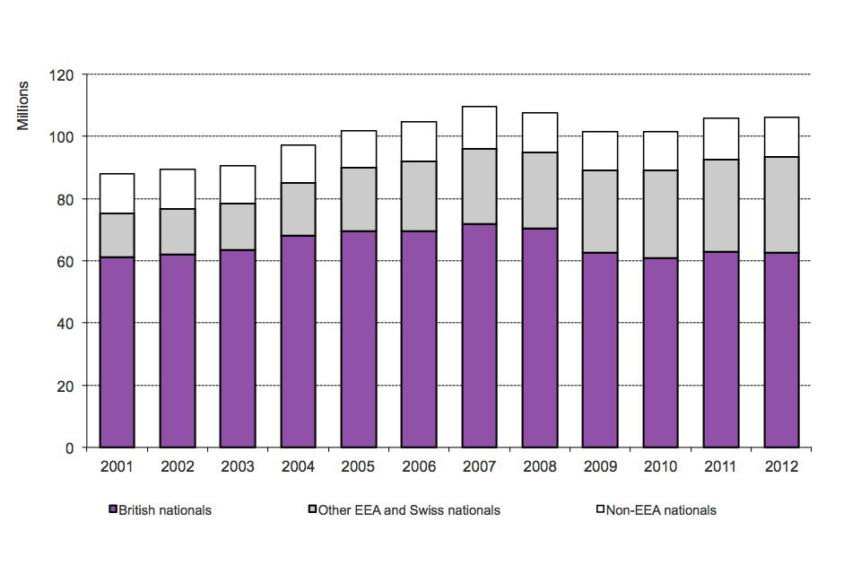 The chart shows numbers of passengers arriving between 2001 and the latest calendar year available, from Home Office admissions data, available in Table ad_01.