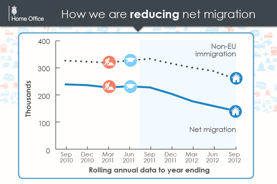 An infographic on migration
