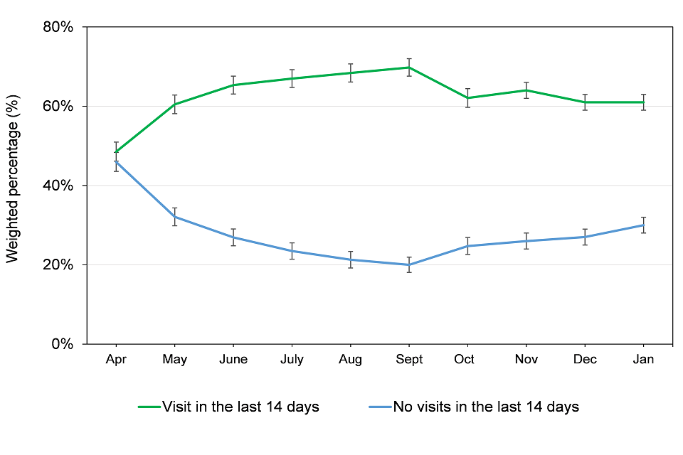 Visits and no visits in the last 14 days