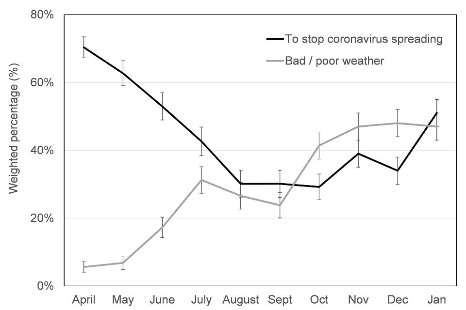 To stop coronavirus spreading and bad/poor weather