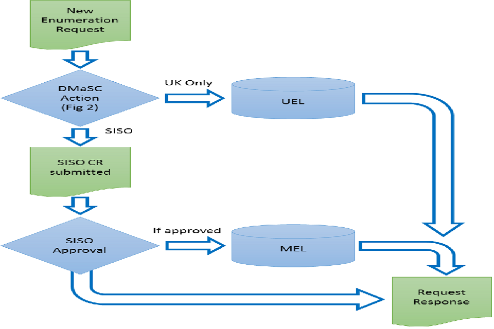 An infographic showing the workflow from a new renumeration request to its approval and the request response