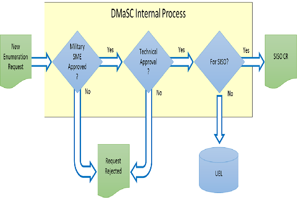 An infographic showing the DMaSC internal process from a new renumeration request to completion.